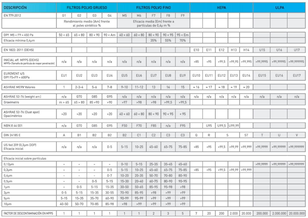 Comparación de Normas de Filtros de Aire